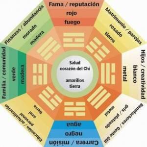Fengshui. Los cinco elementos
